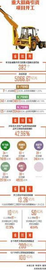2019年四川省重大招商引资项目集中开工:三大信号撑出未来想象空间